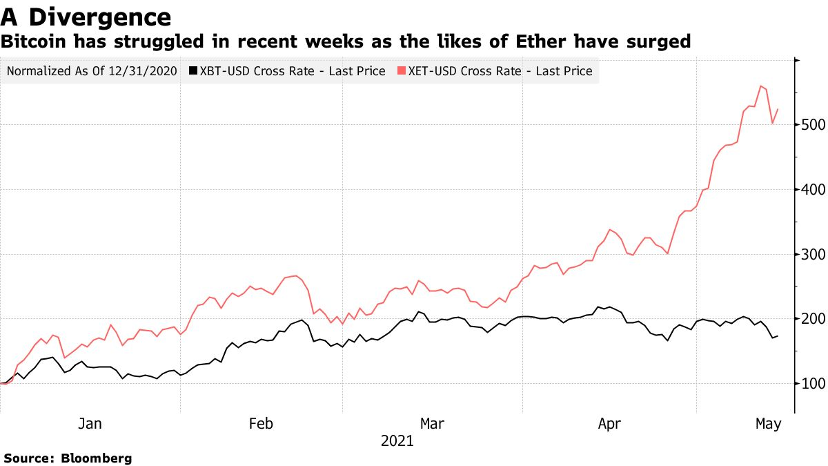 Bitcoin has struggled in recent weeks as the likes of Ether have surged