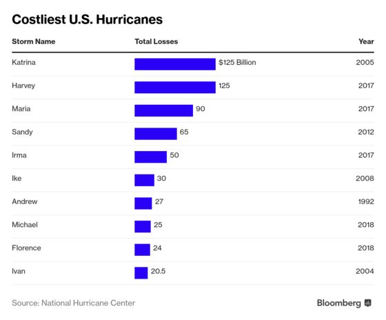 Add One Big Storm to Forecasts for This Year's Hurricane Season