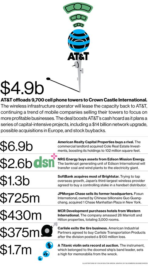 M&A News: AT&T, Crown Castle, American Realty, Cole Real Estate