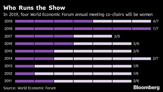 Millennials Are Taking Charge of Davos