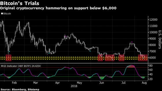 Crunch Time Arrives for Bitcoin as Support Tested at $6,000