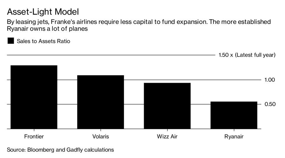 It Is Amazingly Cheap to Acquire a Fleet of Airbus Jets - Bloomberg