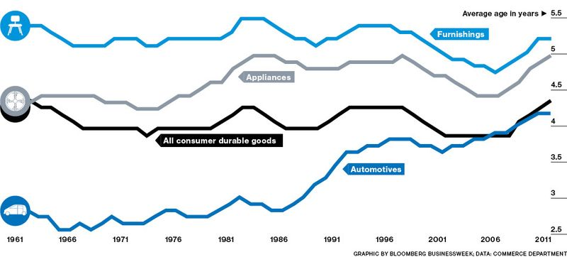 consumer durable goods Consumer information: improvements to make exercising these rights easier in practice and more effective – particularly in relation to more durable goods.