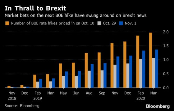 BOE Rate-Hike Plans Are Hamstrung by Brexit: Decision Day Guide