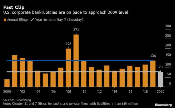 Wave of U.S. Bankruptcies Builds Toward Worst Run in Many Years