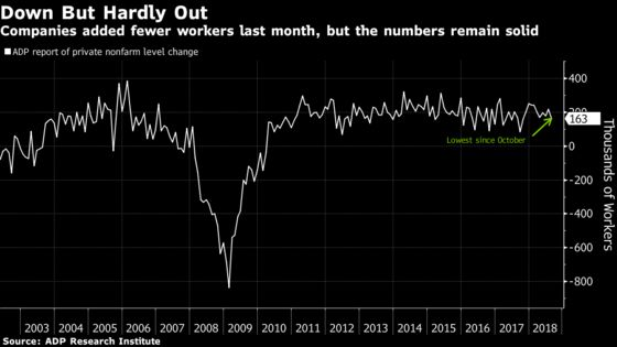 U.S. Firms in August Added Fewest Workers in 10 Months, ADP Says