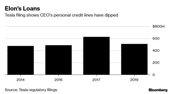 Musk's Personal Credit Lines Dip as Tesla Looks to Raise Capital
