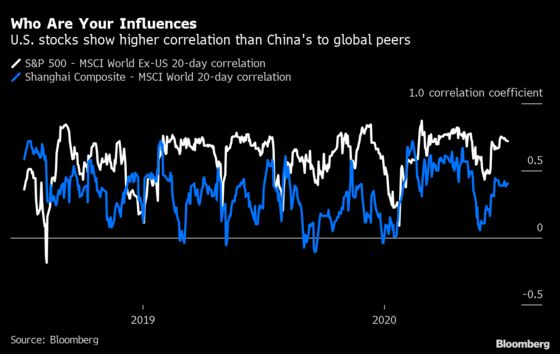 China Rally Will Struggle to Drag Global Stocks Along for Ride