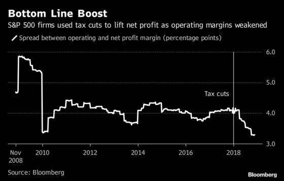 Trump's Tax Cuts Have Boosted Bottom Lines, But Not Much Else