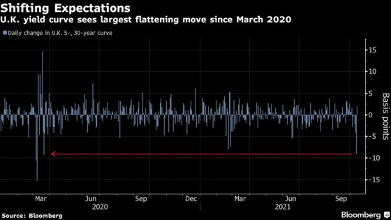 Worries Over a U.K. Policy Error Are Showing Up in Bond Markets
