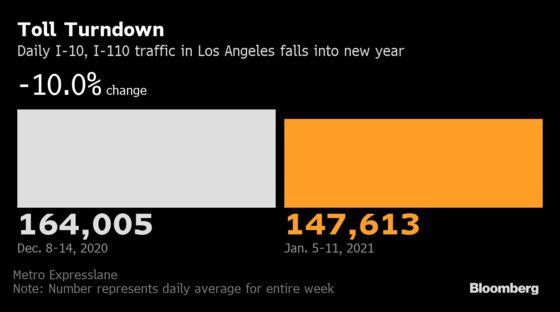 Los Angeles Traffic Slumps After Viral Surge Forces Clampdown