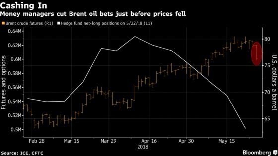 Oil Drop Below $80 Vindicates Cautious Investors Trimming Bets
