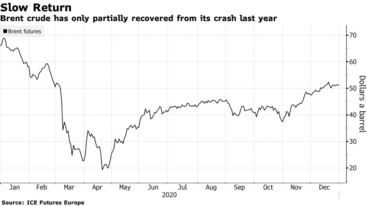 OPEC+ Brent crude has only partially recovered from its crash last year