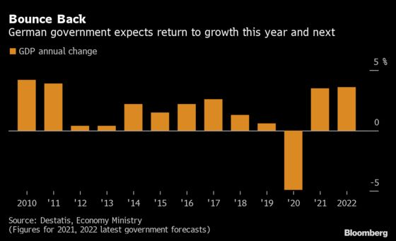 Germany Lifts GDP Forecast, Expects Consumer Spending Surge