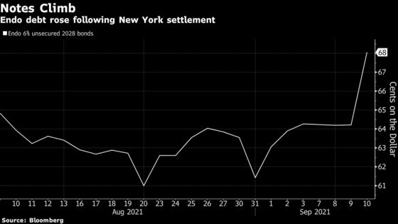 Endo Bonds Jump After N.Y. Opioid Settlement Heads Off Threats