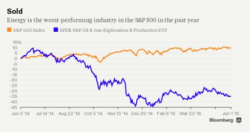 Energy is the worst-performing industry on the S&P 500 index over the past year