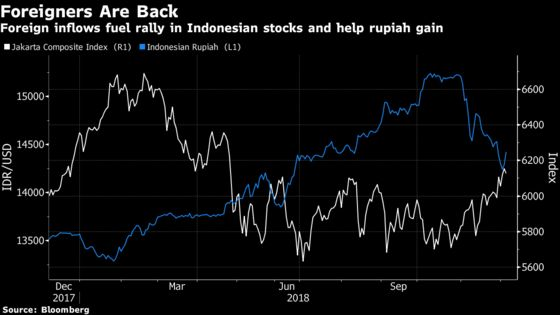 Indonesia Equity Strategist Puts Expiration Date on Bullish Call