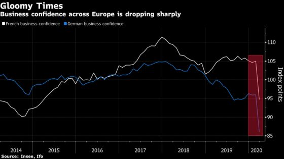 French Business Mood Plunges by Record on Virus Shutdown