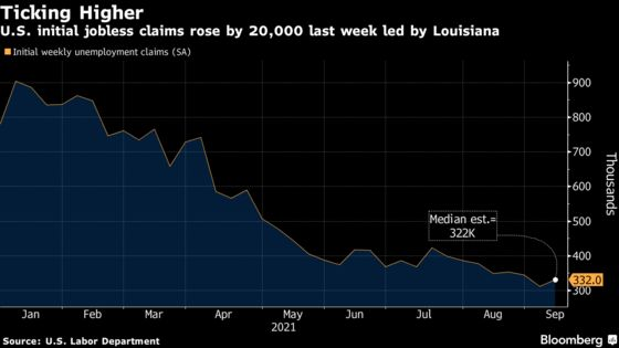 U.S. Initial Jobless Claims Rose Last Week, Led by Louisiana