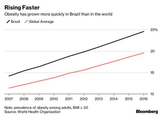 Brazilians Binge on Weight-Loss Drugs