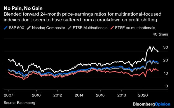 Think the Global Minimum Tax Will Bite? Watch the Stock Market