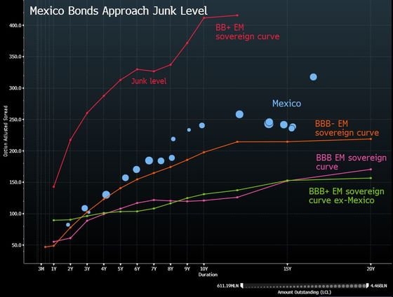 Bond Market Shows Traders Putting Mexico on the Edge of Junk