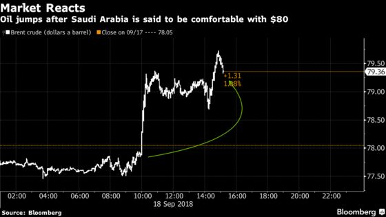 Saudi Arabia Is Comfortable With Brent Oil Above $80