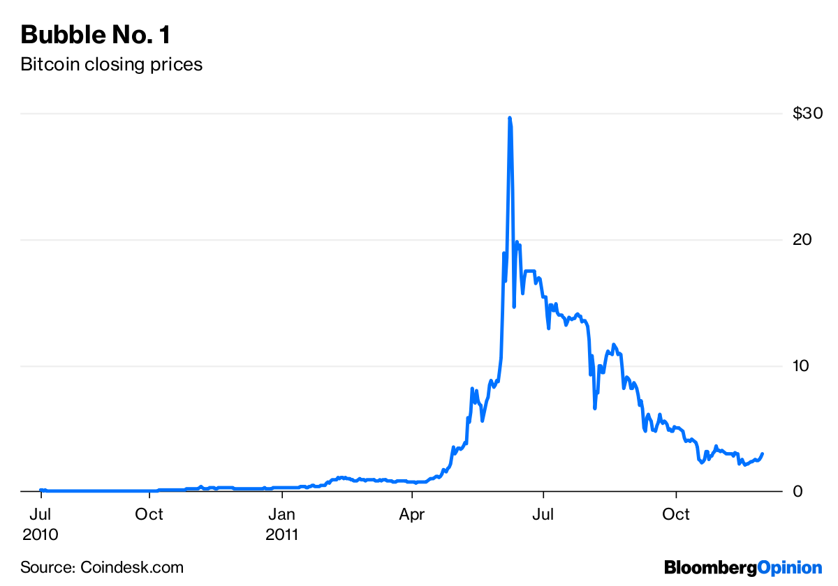 bitcoin burbulas)
