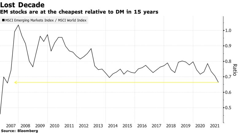 EM stocks are at the cheapest relative to DM in 15 years