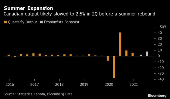 Canada's Economy Expected to Rebound After Third-Wave Slump