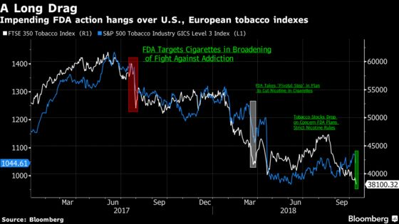 Tobacco Stocks Drop on Concern FDA Plans Strict New Rules