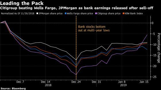 Wall Street Calls Out JPMorgan's'Very Un-JPMorgan-Like'Earnings