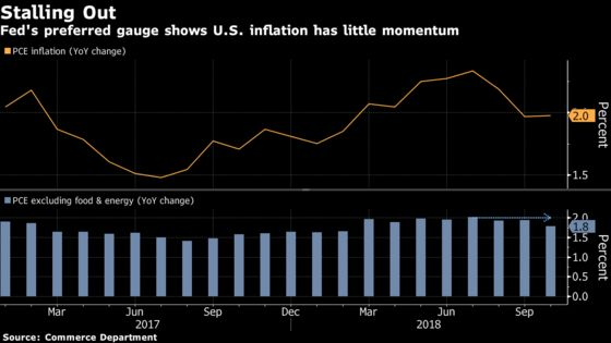 Here Are Some Signs U.S. Inflation Is Drifting Below Fed's Goal