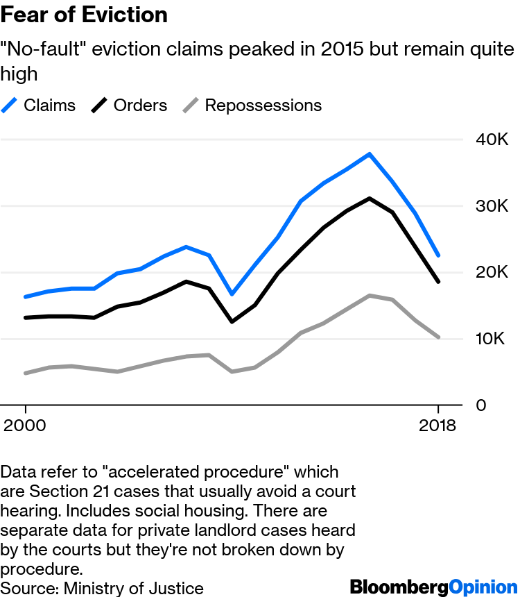 Margaret Thatcher's Housing Legacy Is Ready for Demolition - Bloomberg