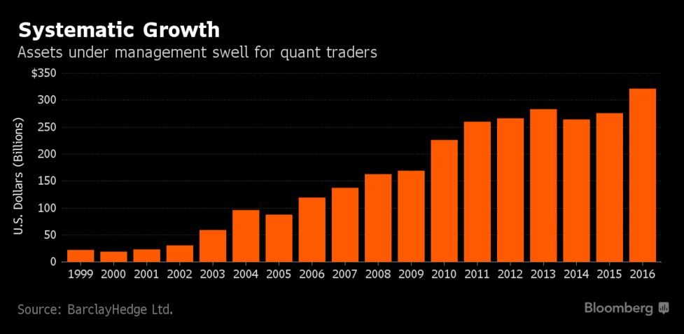 WorldQuant's Part-Time Virtual Army Do Battle for Jobs - Bloomberg