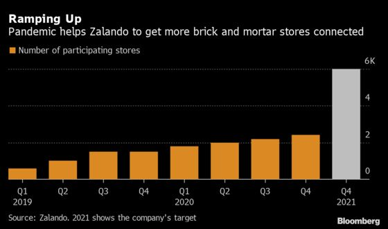 Germany's Shuttered Retailers Turn to Online Rival for Help