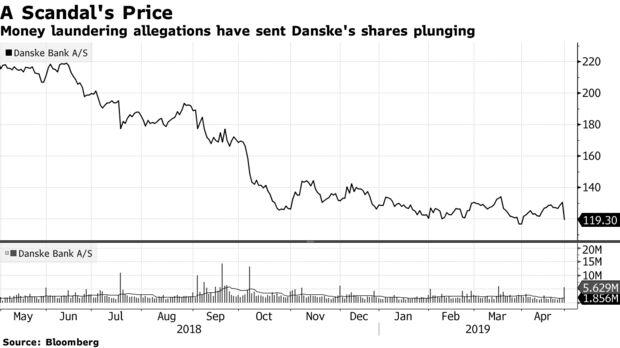 Money laundering allegations have sent Danske's shares plunging