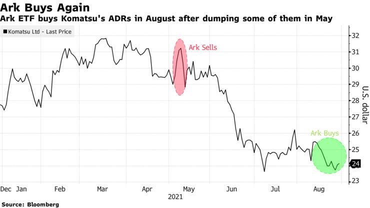 Ark ETF buys Komatsu's ADRs in August after dumping some of them in May