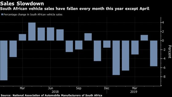 South African Vehicle Sales Drop for Fourth Time in Five Months