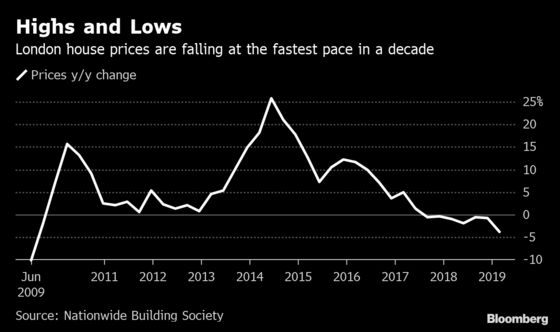 London Property Slide Worsens With Biggest Drop in a Decade