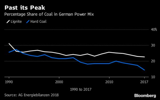Germany's Move to Scrap Coal Will Cost Taxpayers