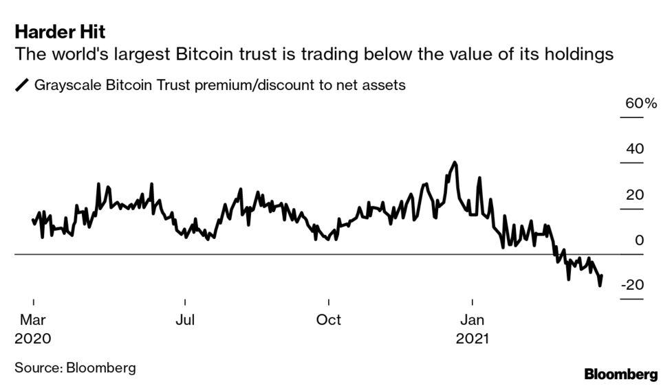 bitcoin investment trust ipo