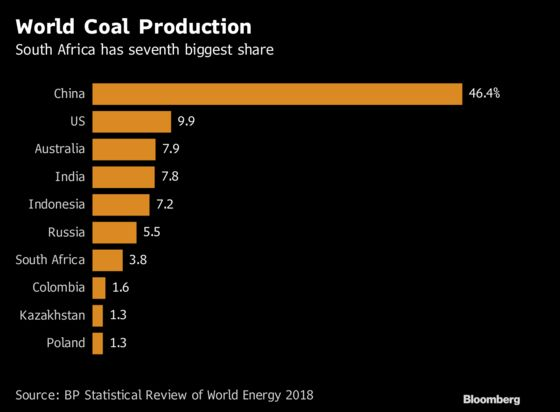 Exports From Africa's Biggest Coal Terminal Declined Last Year