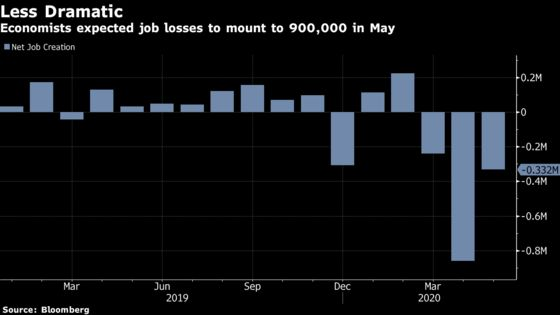 Brazil's Job Loss Less Dramatic Than Forecast as Economy Reopens
