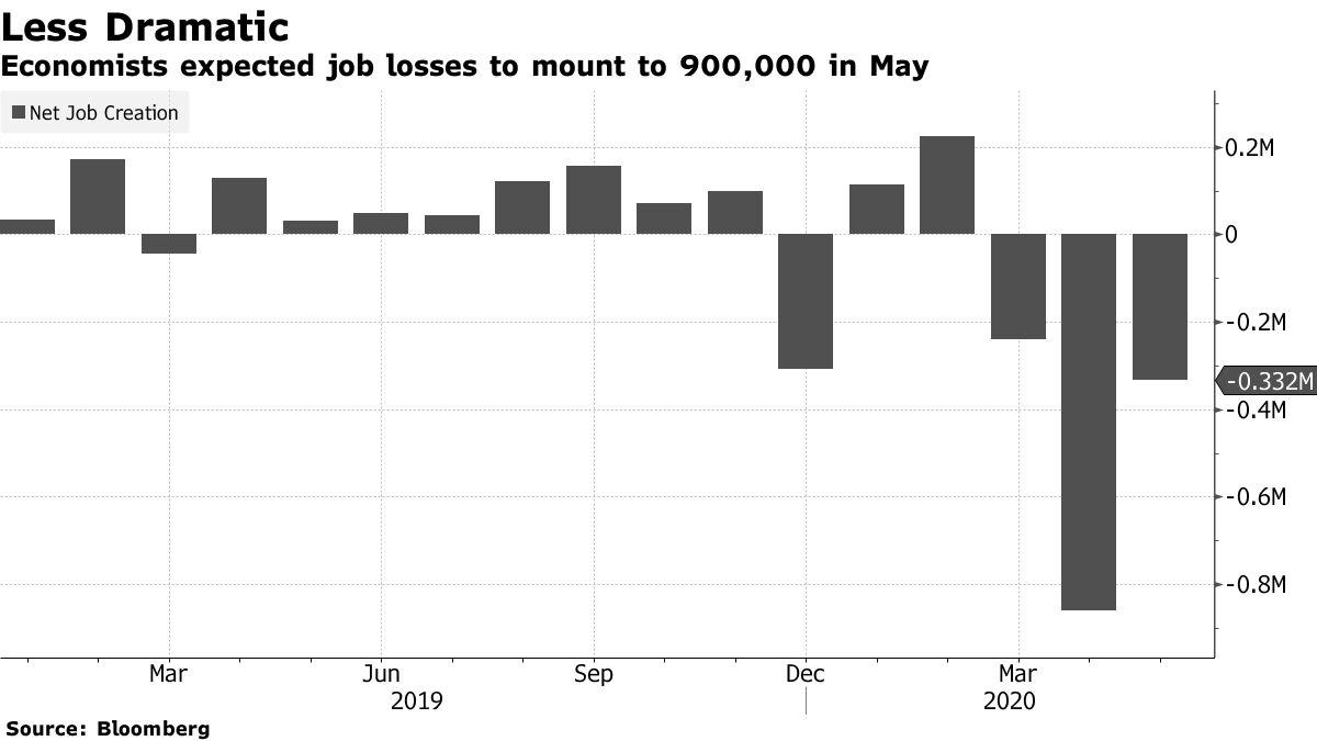 Economistas prevêem perda de empregos para 900 mil em maio