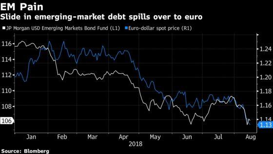 Euro's Prospects Grim as Turkey Turmoil Sets Up Further Selloff