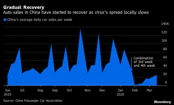 Car Boom in Wuhan Holds Out Hope for Post-Lockdown Recovery