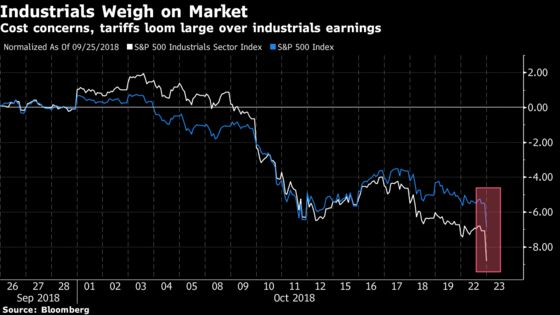 Industrials Face a Rout WithCaterpillar, 3M Sounding Cost Alarms