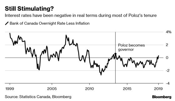 Trump's Delivering Plenty of Uncertainty for Poloz to Process