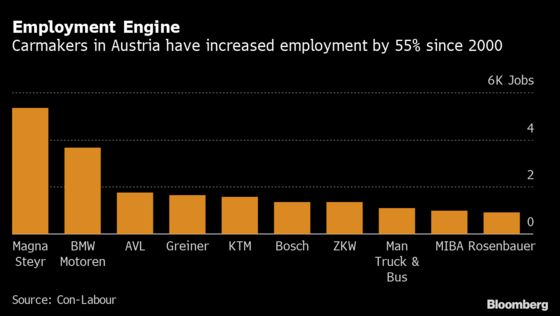 Austria's Car IndustryFaces Perilous Fork on Road to Electrification
